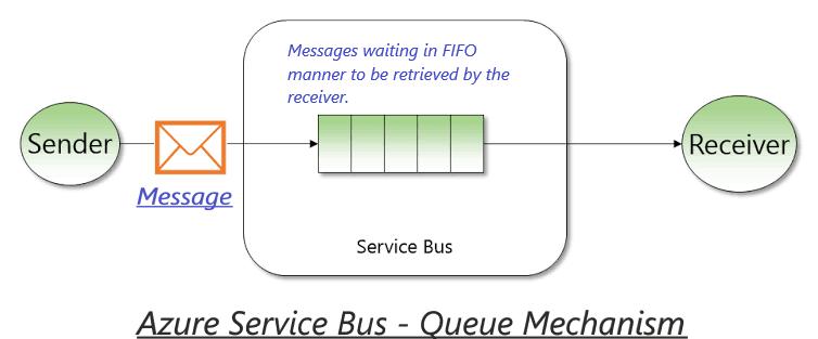 azure service bus 1